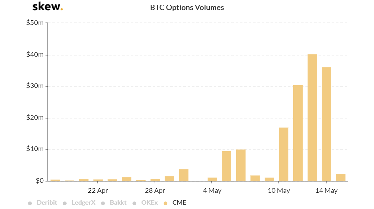 CME Bitcoin Options Volumes - USD. Source: Skew