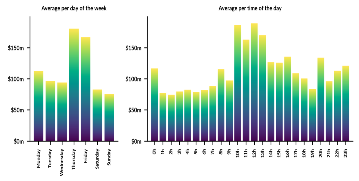 Average volume of BitMEX XBT perpetual contracts - USD, 30 days. Source: Skew.com