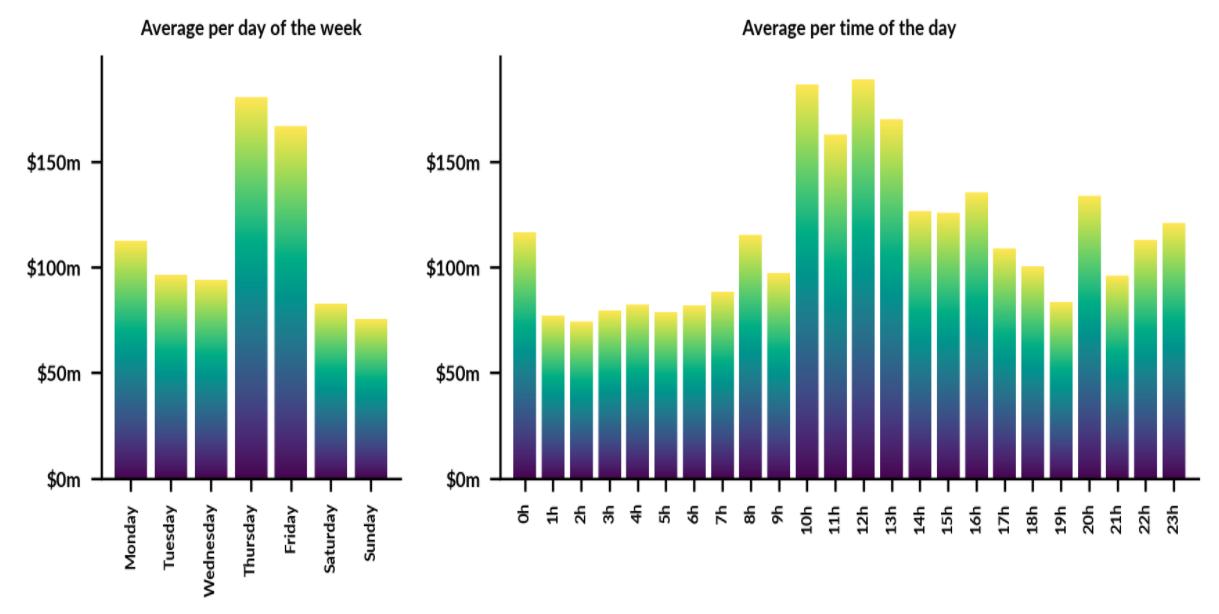 BitMEX average XBT – USD perpetual contract volume, 30 days. Source: Skew.com