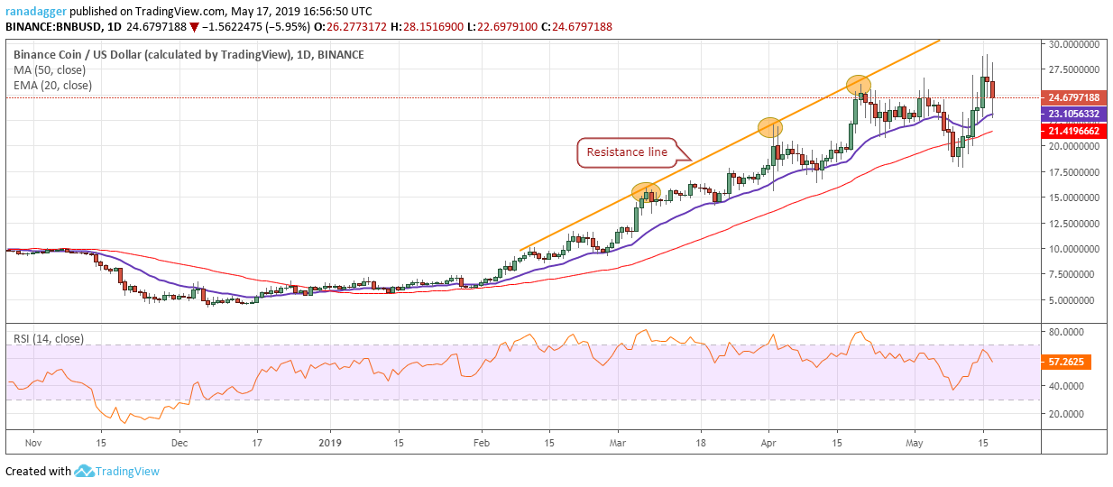 Bitcoin, Ethereum, Ripple, Bitcoin Cash, Litecoin, EOS, Binance Coin, Stellar, Cardano, TRON: Price Analysis May 17, CryptoCoinNewsHub.com