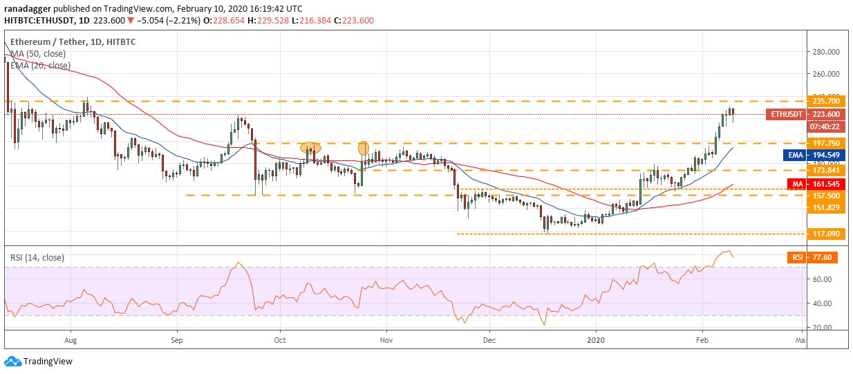 Gráfico diario de ETH/USD