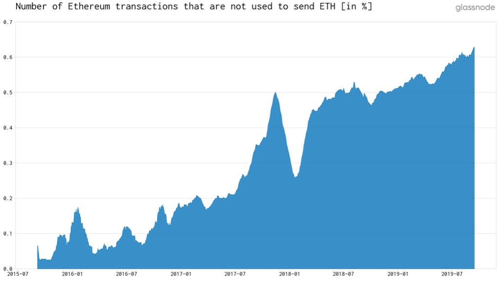 Number of Ethereum txs not used to send ETH