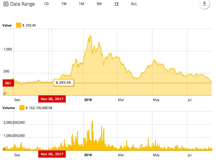 Ethereum's 1-year price chart