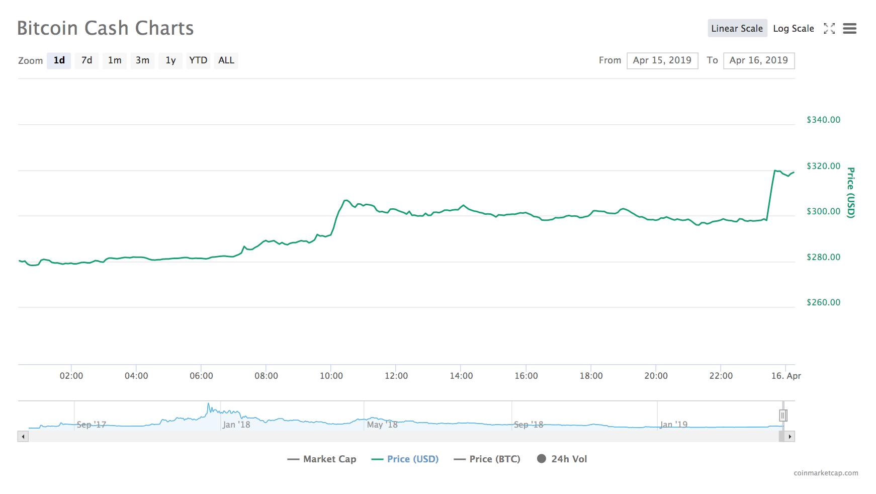 ビットコインキャッシュ(BCH)のチャート