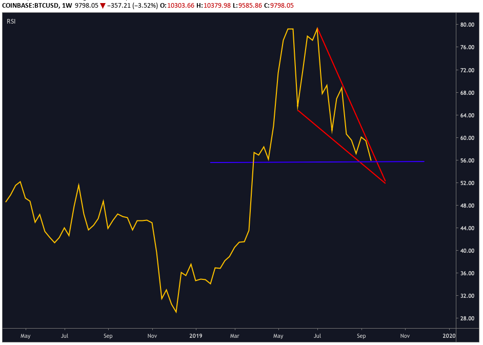 BTC/USD Weekly RSI