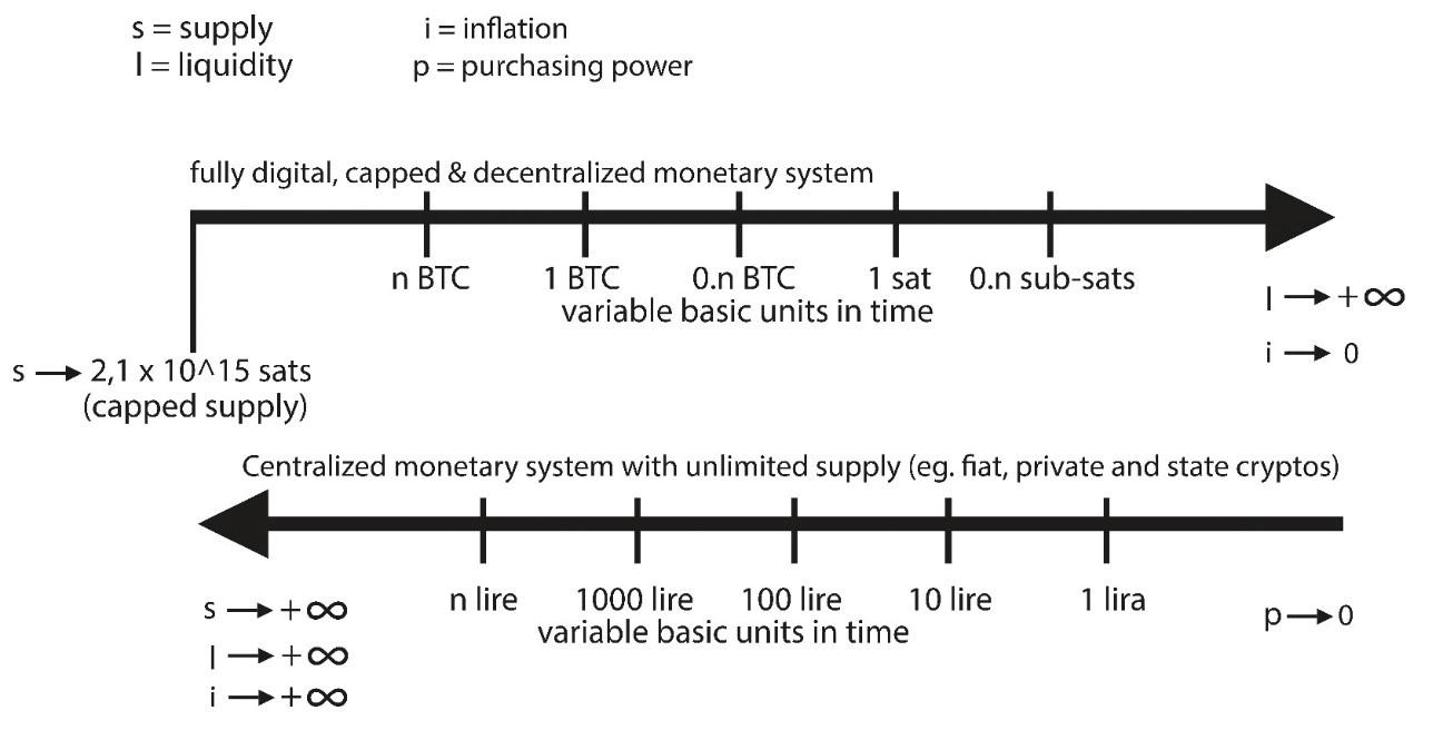 Bitcoin e denaro fiat