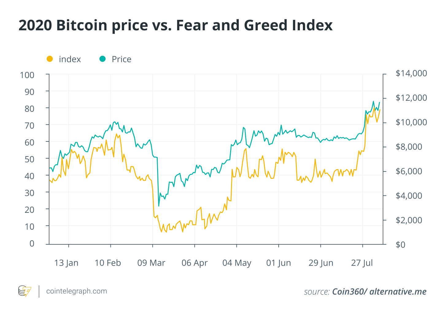 2020 Bitcoin price vs Fear and Greed Index