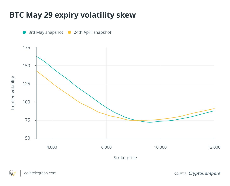 BTC May 29 expiry volatility skew