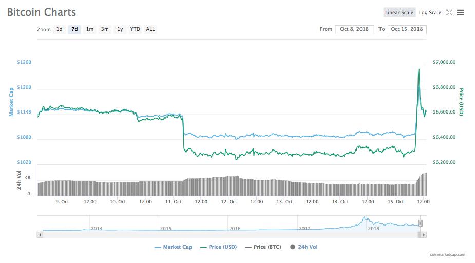 Gráfico de precios de Bitcoin de 7 días