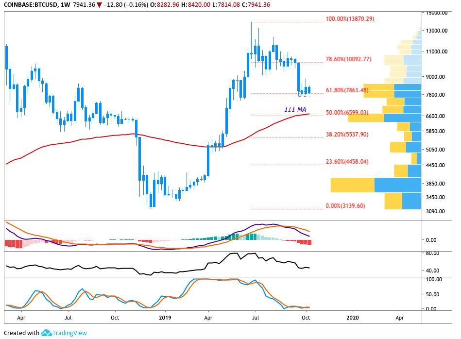 Недельный график BTC USD