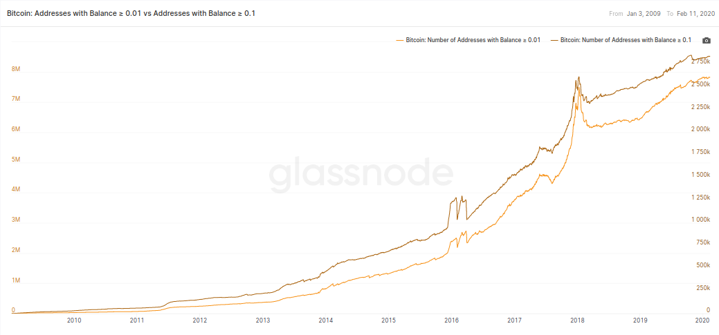 Bitcoin wallet growth, 2009-present