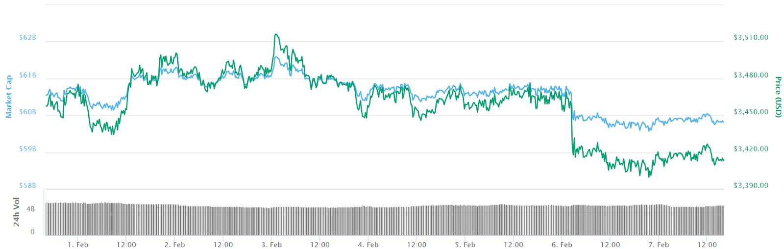 Biểu đồ giá 7 ngày của Bitcoin
