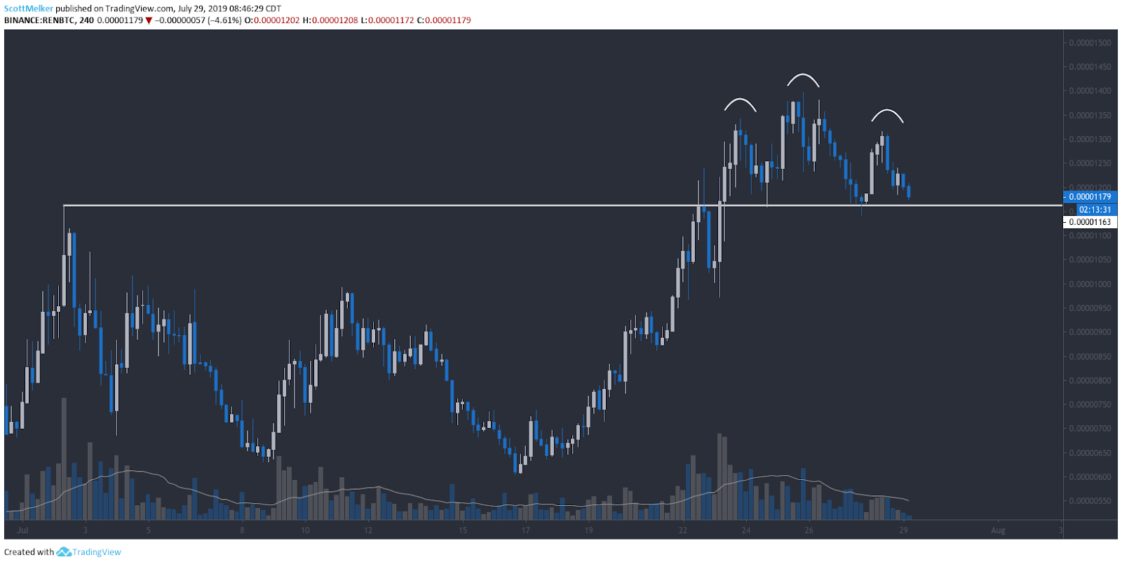 Price ultimately fell well below this area into the .00000360 zone.REN/BTC 4-hour chart