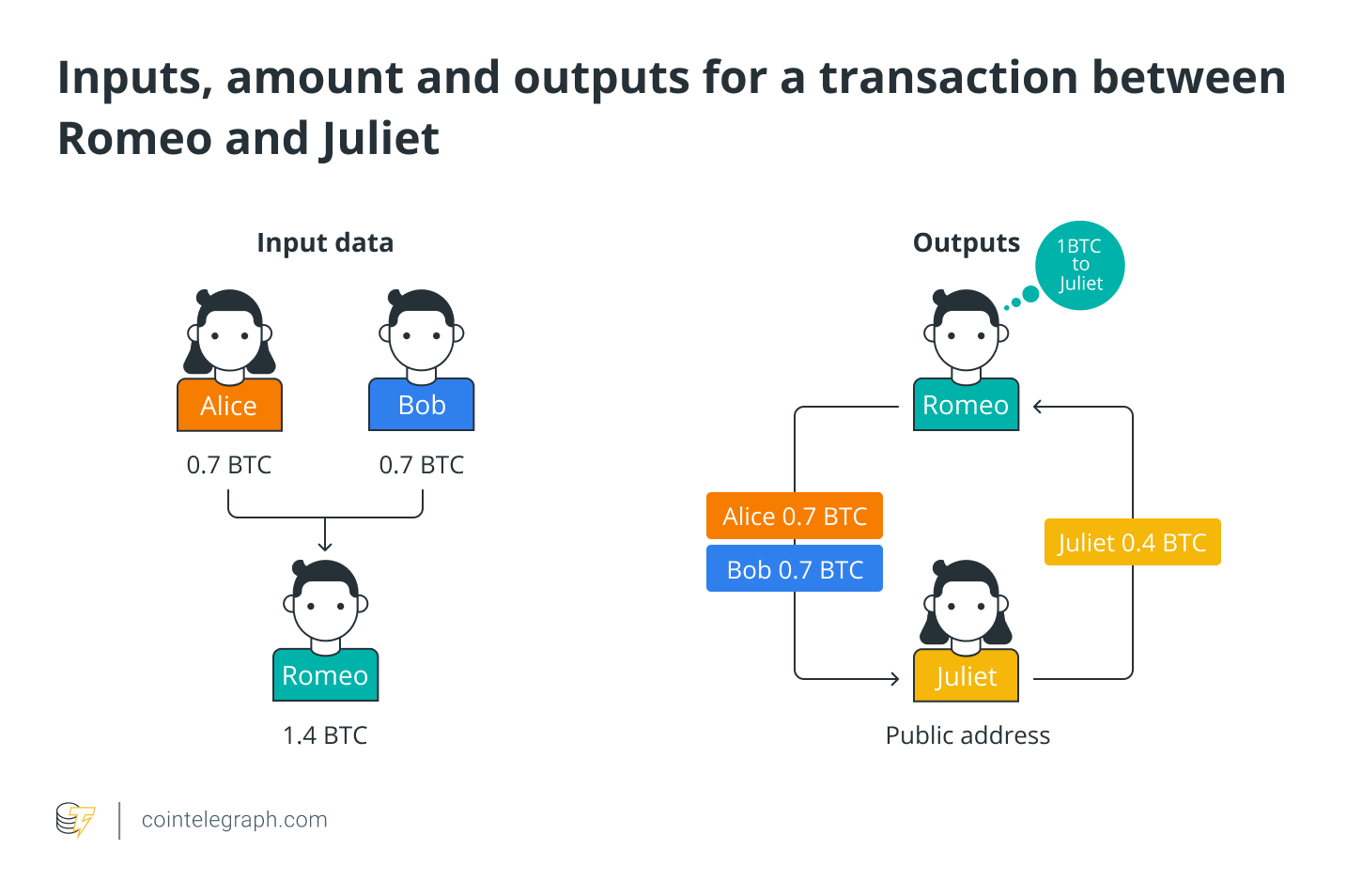 Inputs, amount and outputs for a transaction between Romeo and Juliet