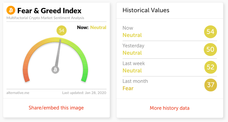 Fear and Greed Index di Bitcoin