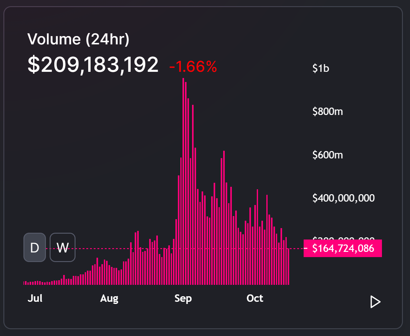 Uniswap daily volume since July