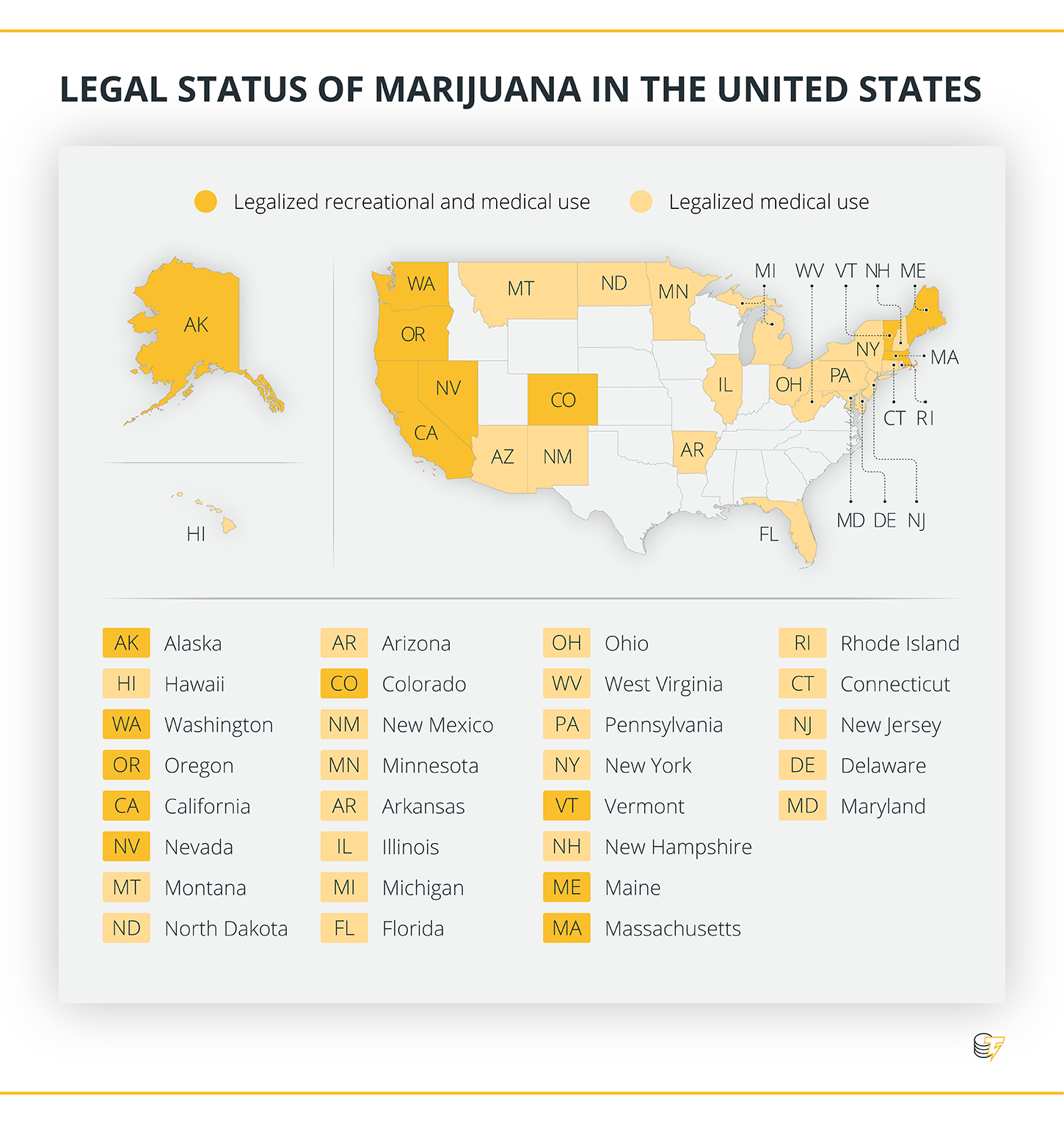 Legal status of marijuana in the US