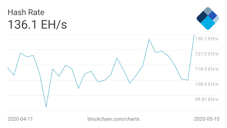 Hash rate di Bitcoin, grafico dell'ultimo mese