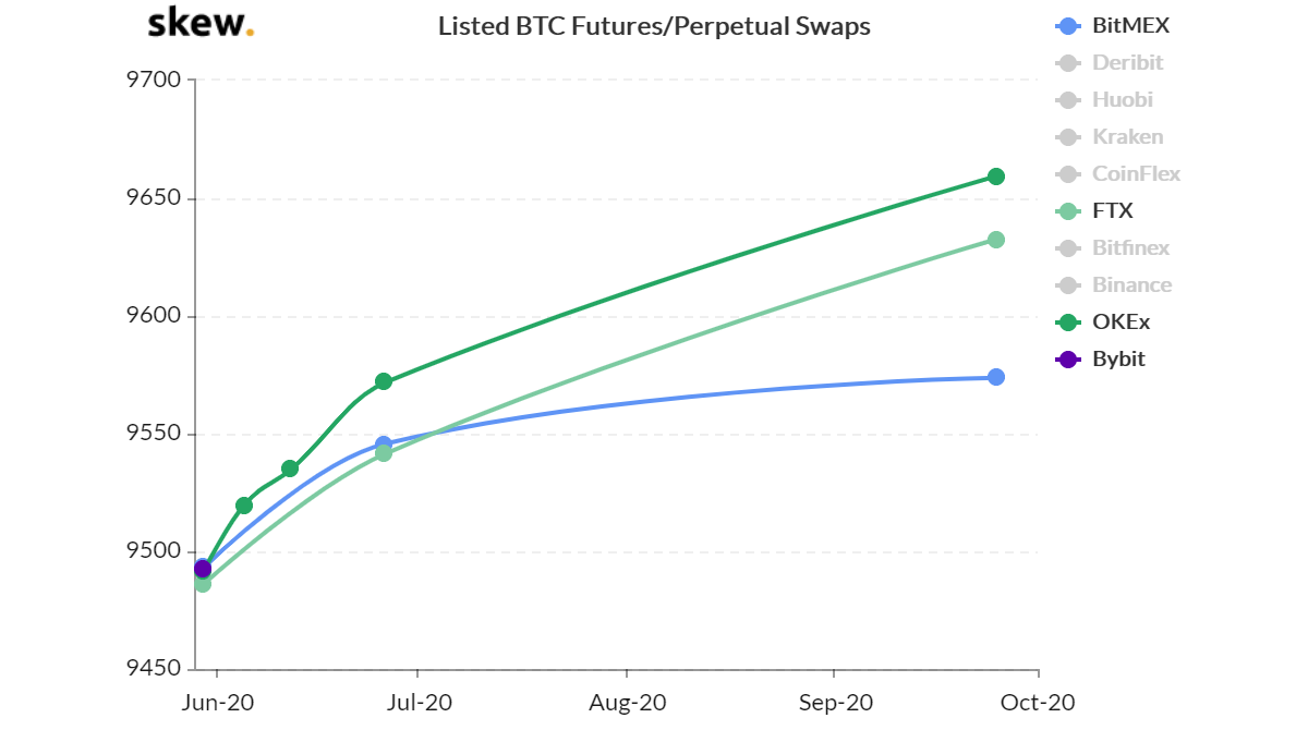 Listed BTC Futures/Perpetual Swaps. Source: Skew