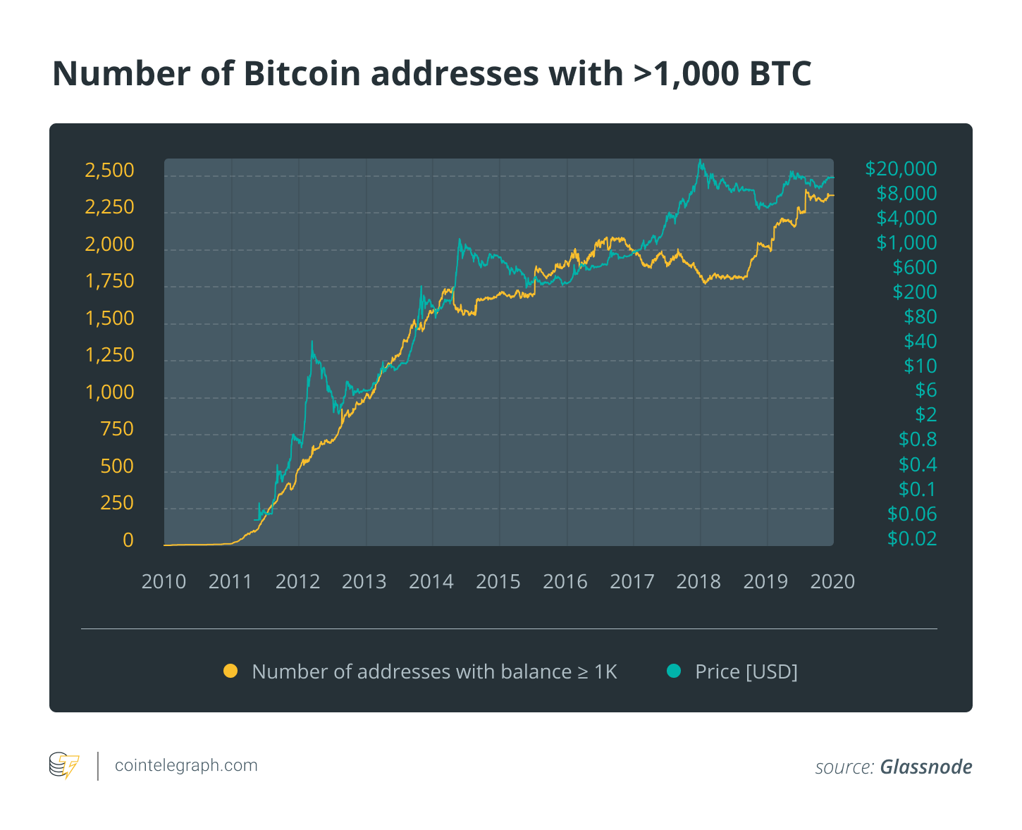 Number of Bitcoin addresses with >1,000 BTC