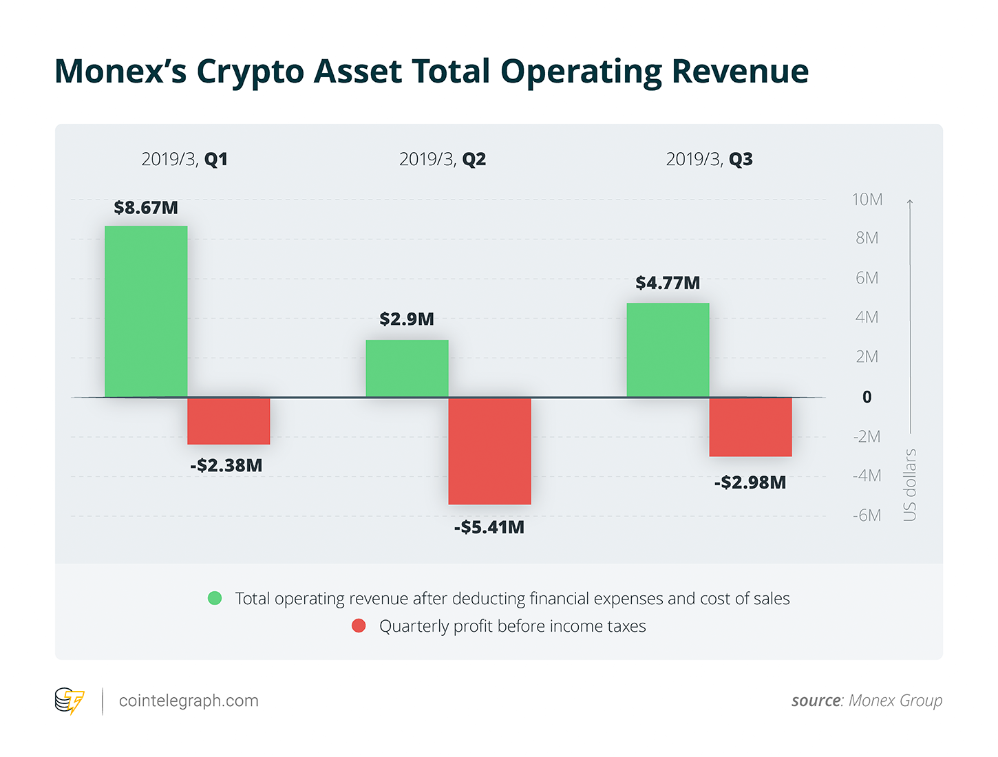 Monex's total operating revenue for its crypto asset segment. Source: Monex