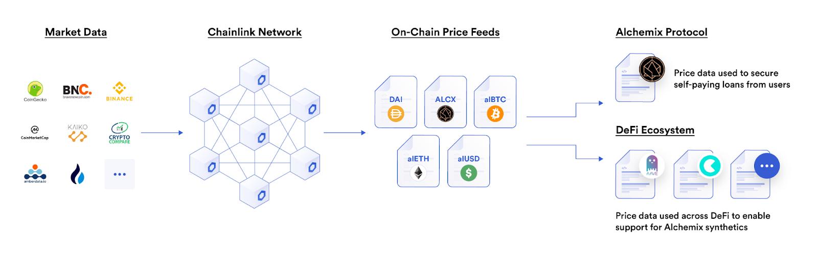 外部データをChainlinkネットワークに接続してオンチェーン価格フィードとして各DeFiプロトコルに持ち込んでいる
