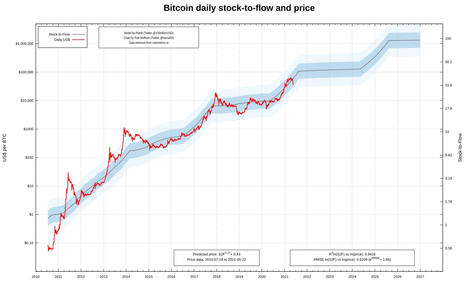 Grafico dello stock-to-flow vs. prezzo di BTC/USD