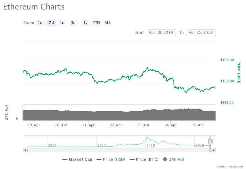 Eterium 7-day price table. Source: CoinMarketCap