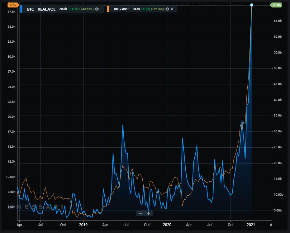 3 Segni che il mercato di Exchange Cryptocurrency sta maturando - CoinDesk - Bitcoin on air