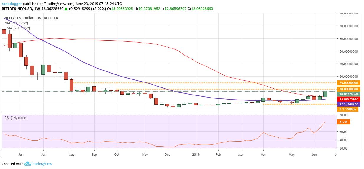NEO/USD