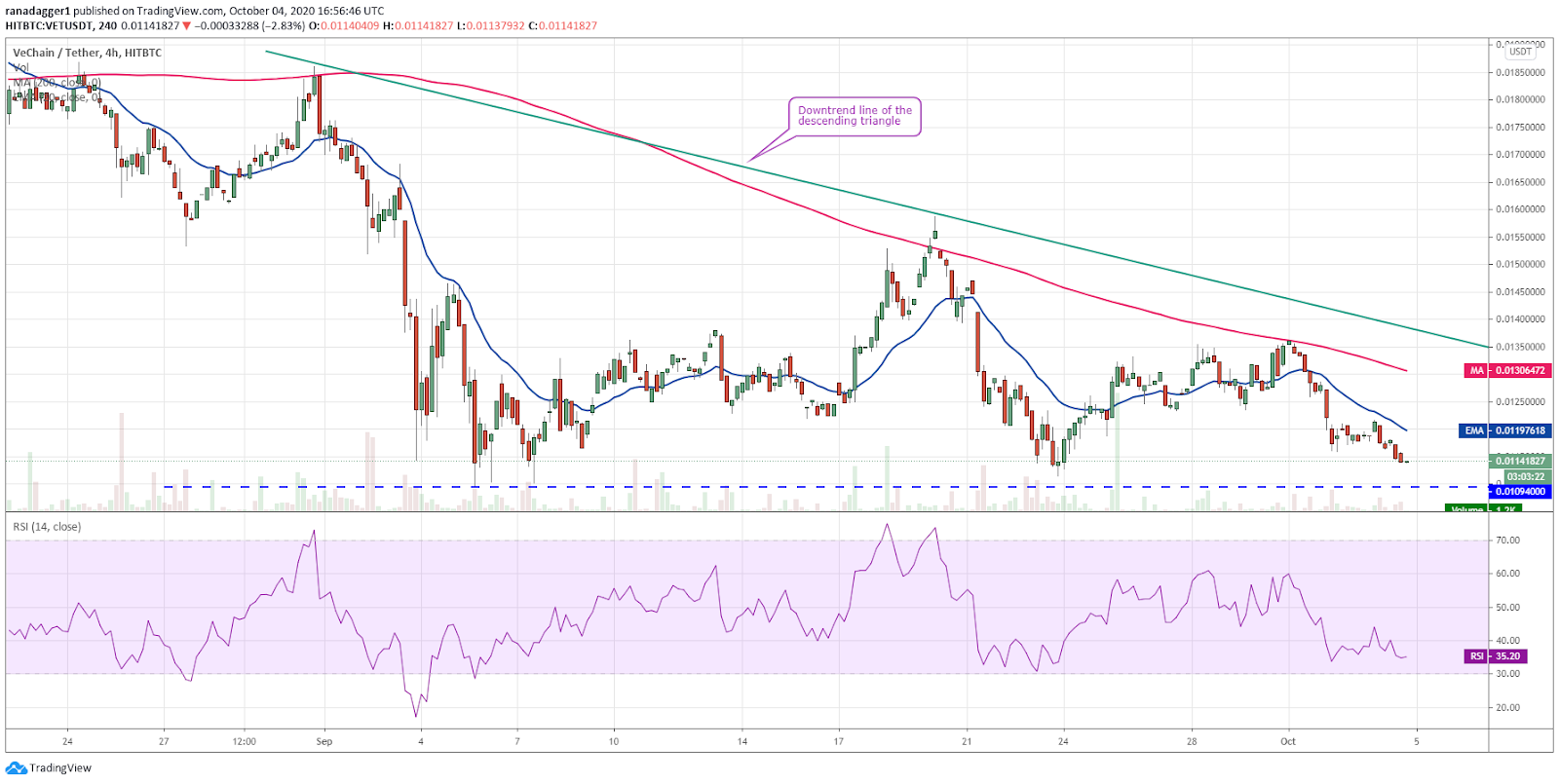 VET/USD 4-hour chart. Source: TradingView