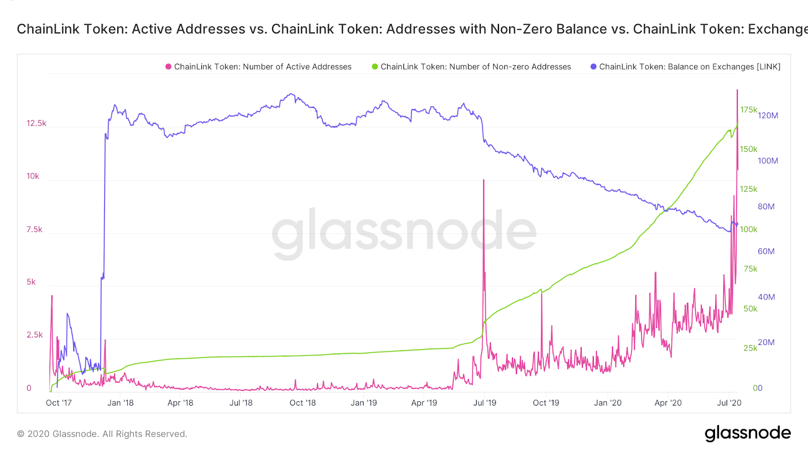 LINK active addresses, addresses with non-zero balance & exchange balances