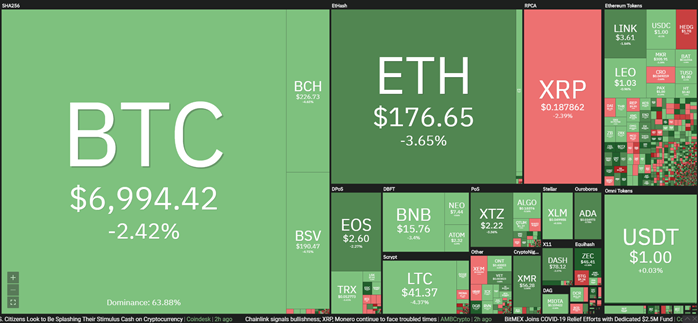 Cryptocurrency market daily performance. Source: Coin 360