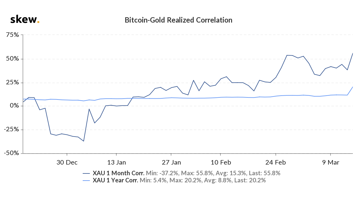 Bitcoin-gold realized correlation