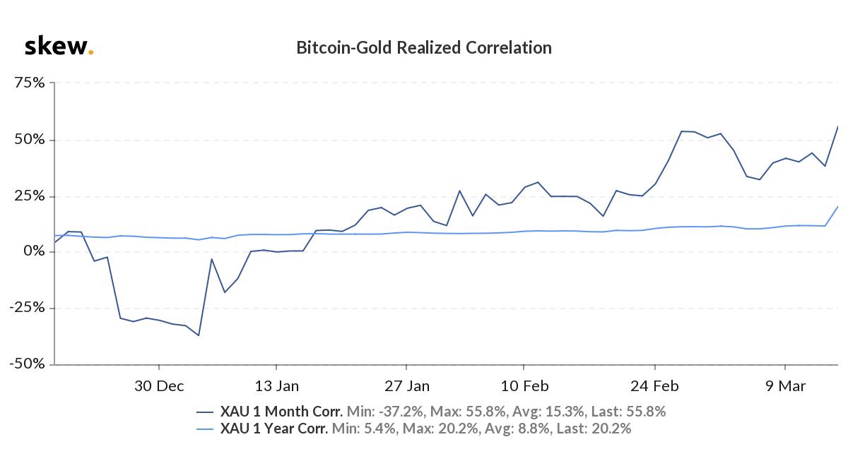bitcoin correlation to gold