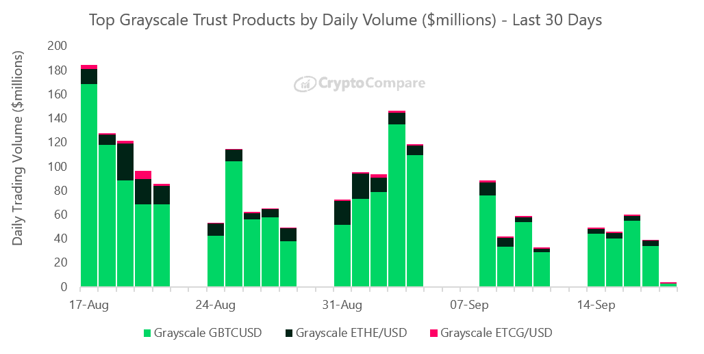 Top Grayscale Trust Products by Daily Volume ($millions)