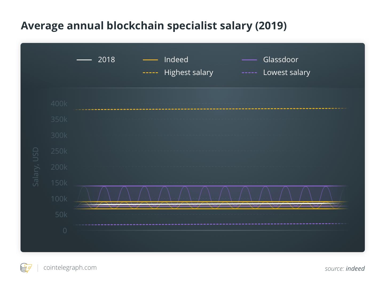2018 Vs. 2019 by the Numbers, CryptoCoinNewsHub.com