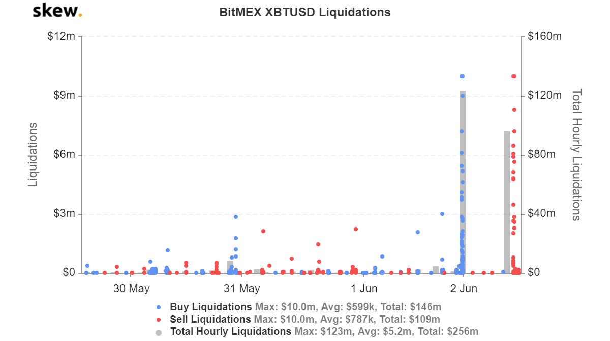 BitMEX XBTUSD Liquidations. Source: Skew