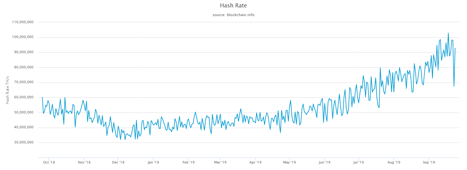 Bitcoin network hash rate, Oct. '18-present. Source: blockchain.com