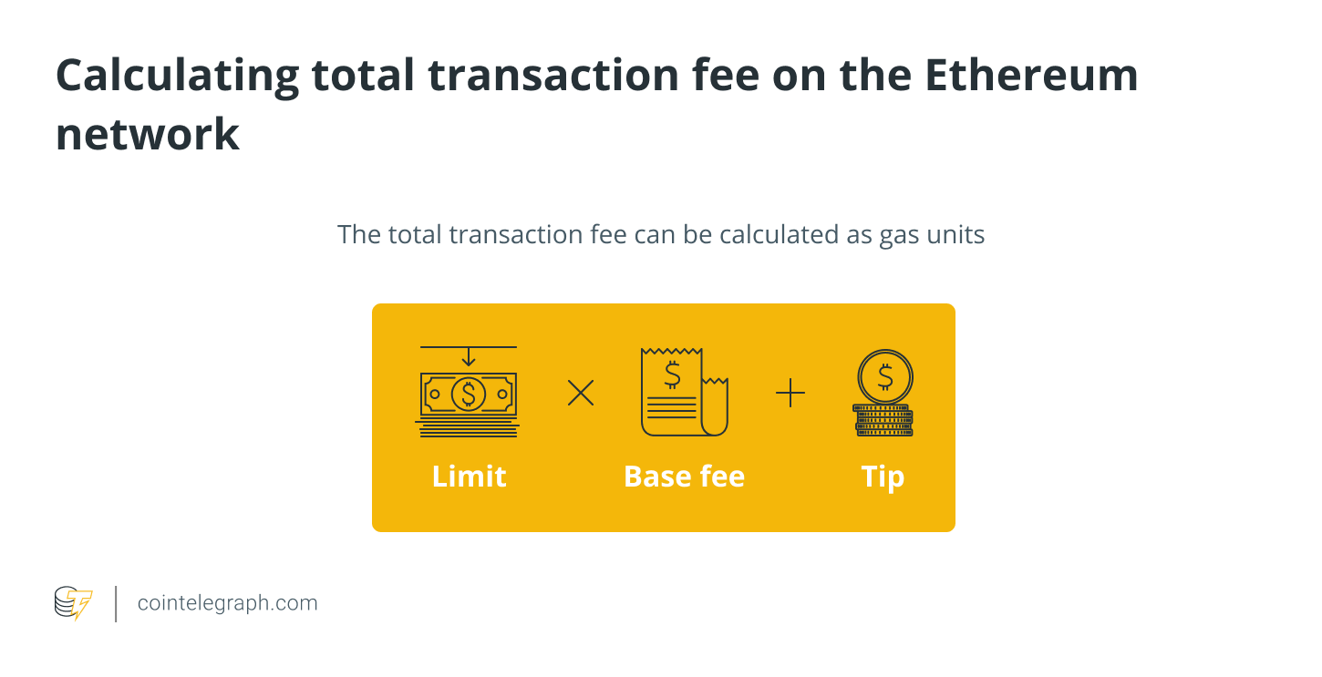 The total transaction fee can be calculated as gas units (limit) * (base fee + tip)