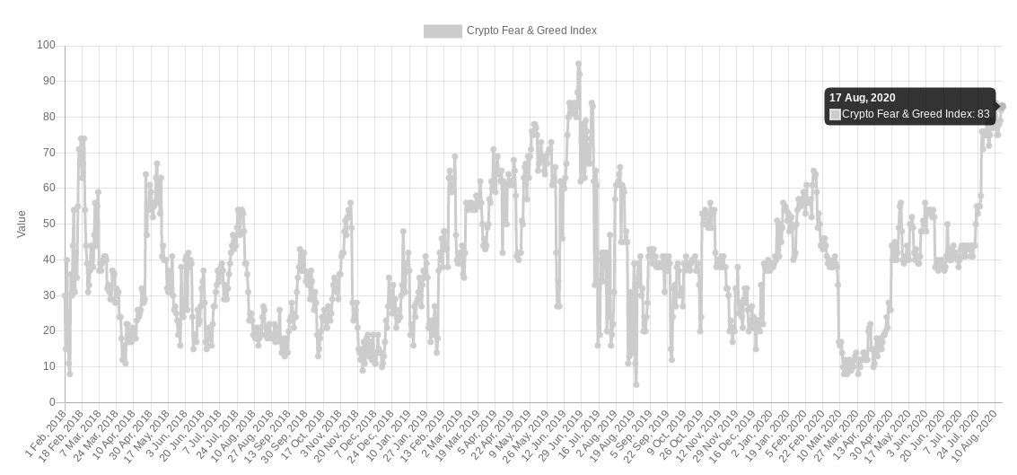 Crypto Fear & Greed Index as of Aug. 17, 2020