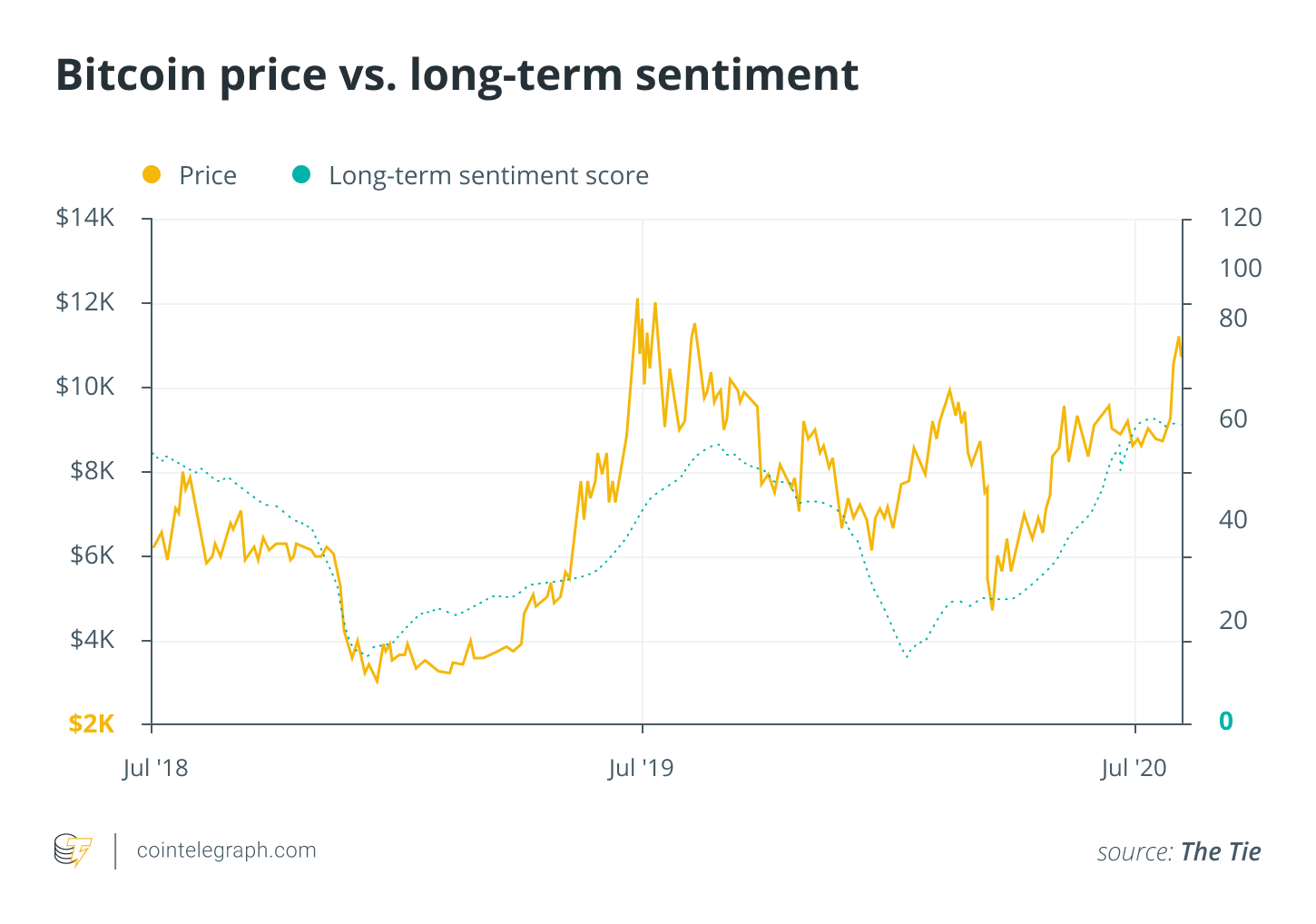 Bitcoin price vs. long-term sentiment score