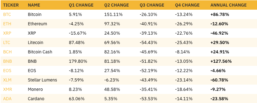 Comparison of quarterly price changes for the ten largest assets by market cap. Source: Binance