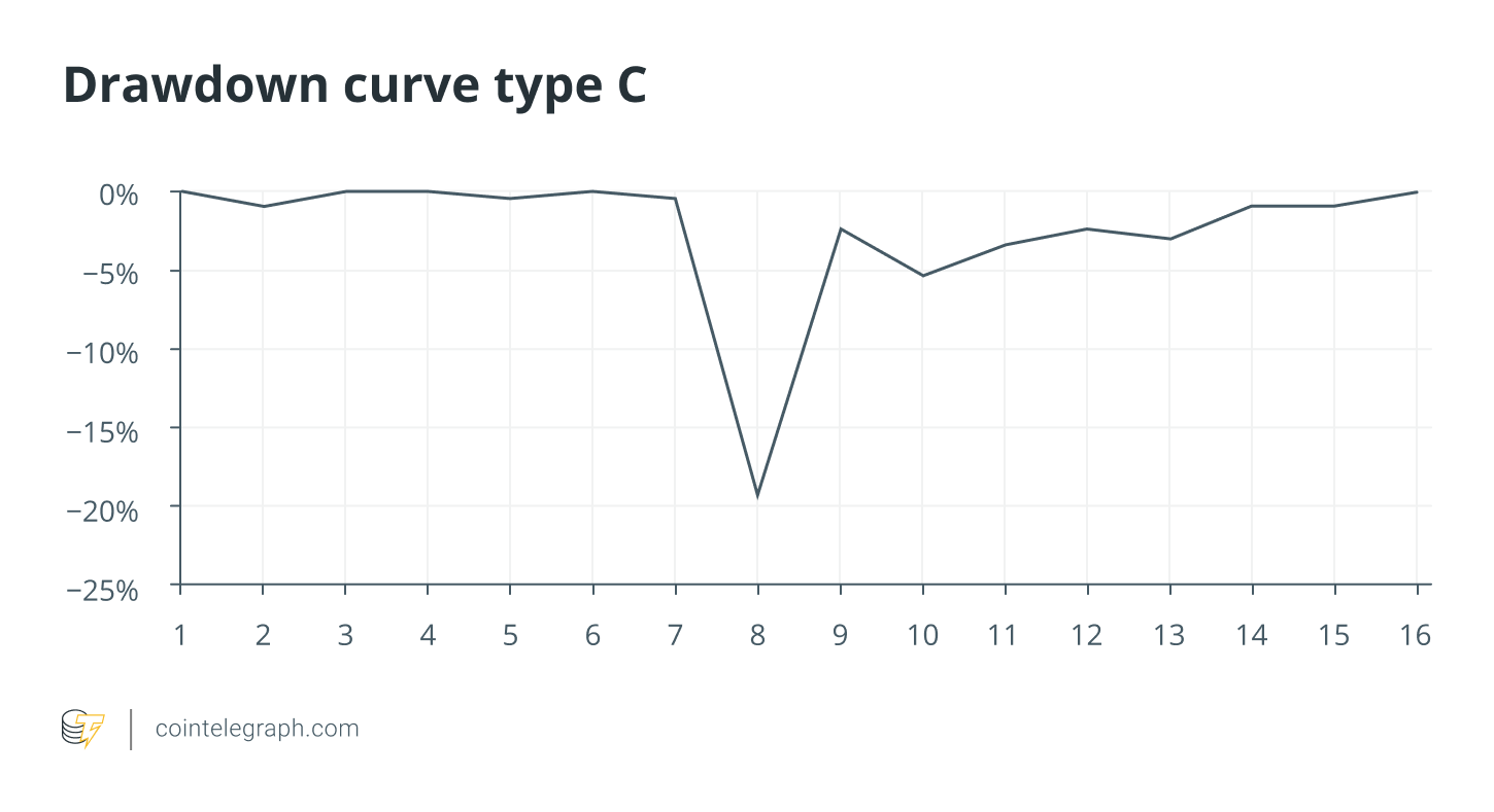 Drawdown curve type C