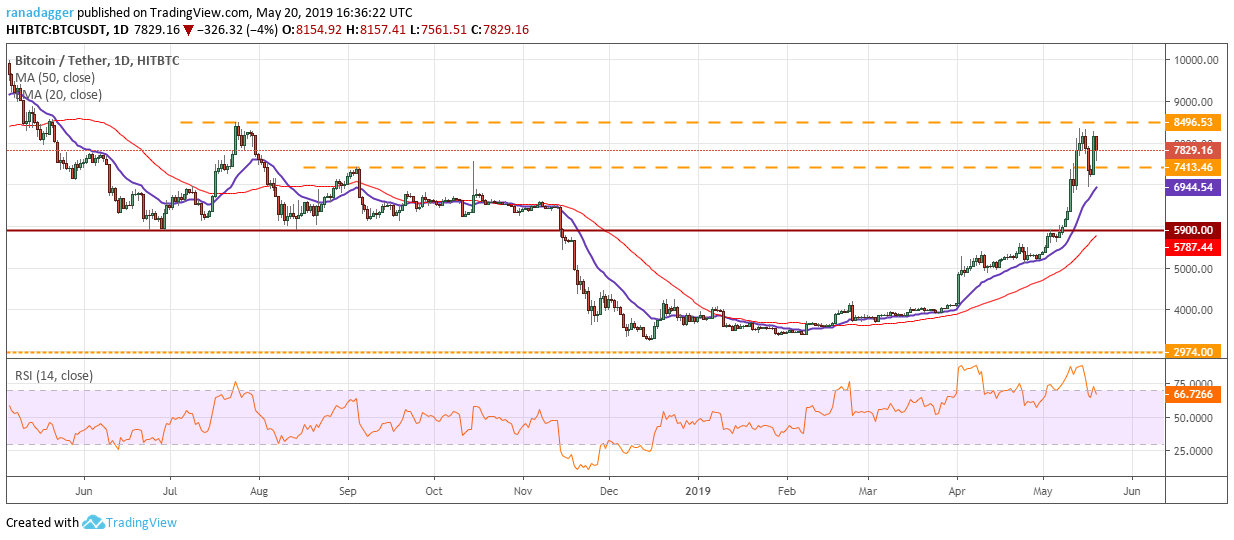 Bitcoin, Ethereum, Ripple, Bitcoin Cash, EOS, Litecoin, Binance Coin, Stellar, Cardano, TRON: Price Analysis May 20