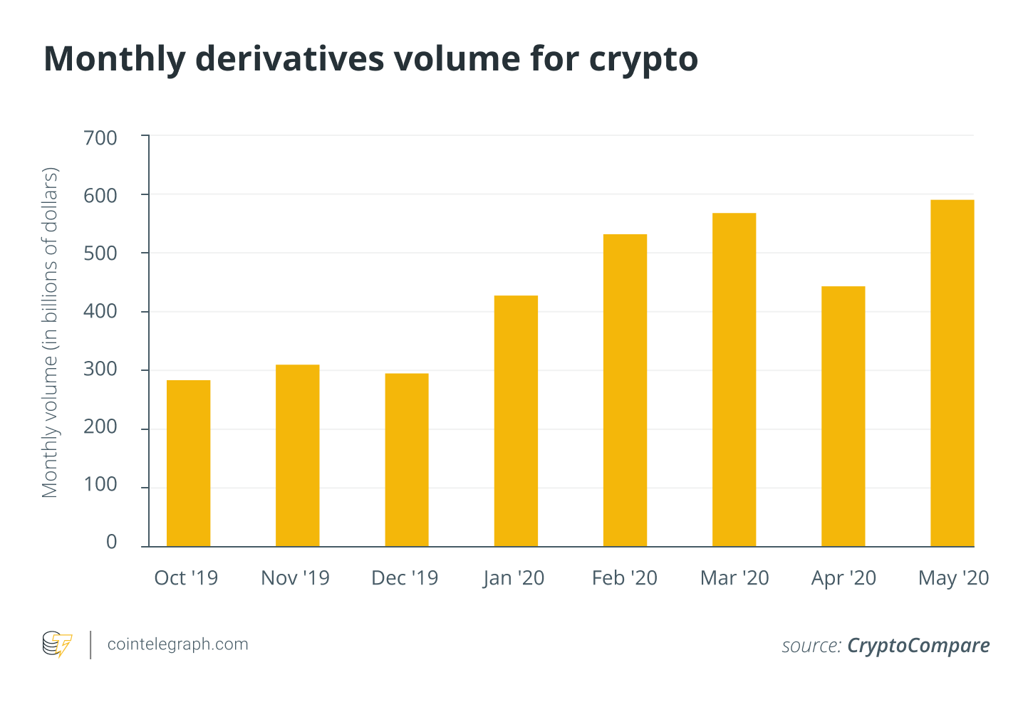 Monthly derivatives volume for crypto