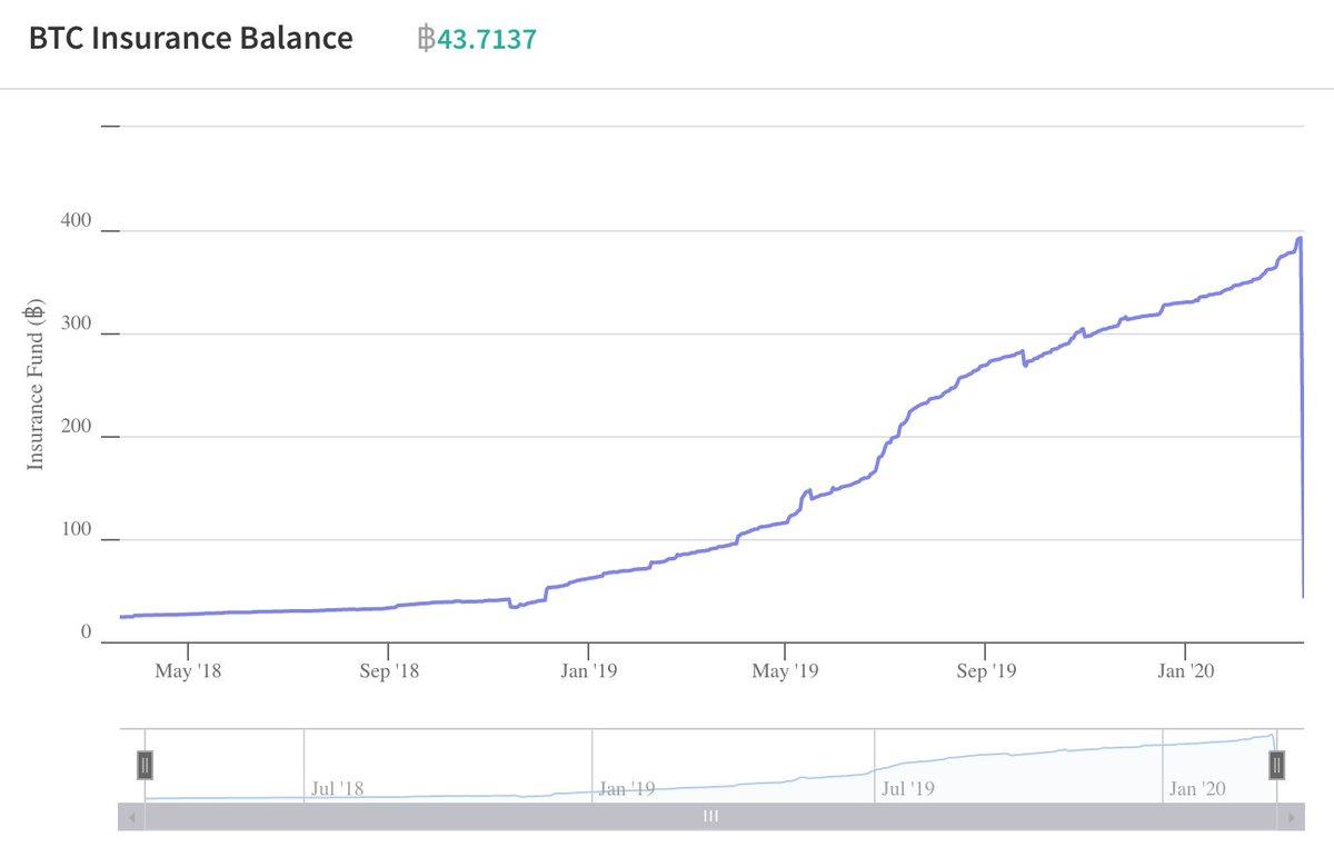 Deribit Bitcoin insurance fund balance