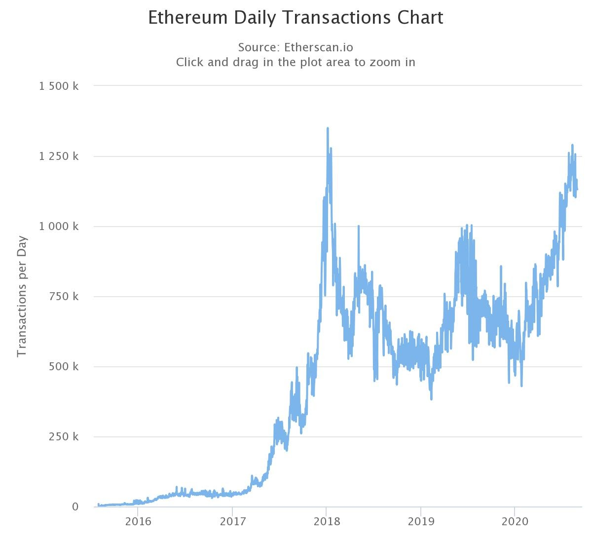 The daily transaction chart on Ethereum