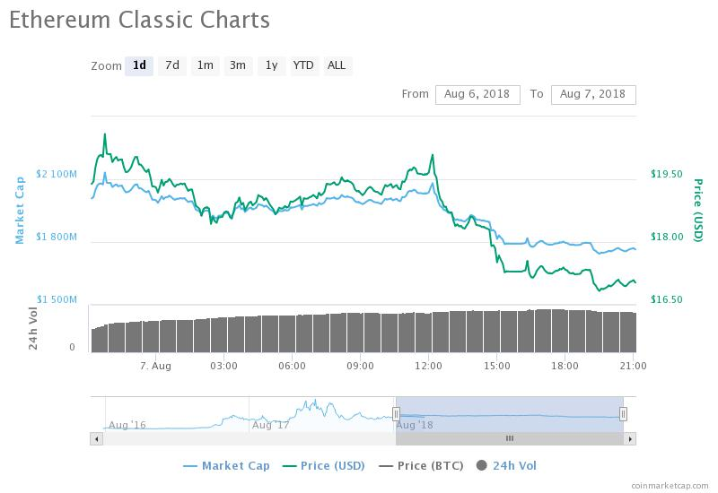 Ethereum Classic's 1-day price chart. Source: CoinMarketCap