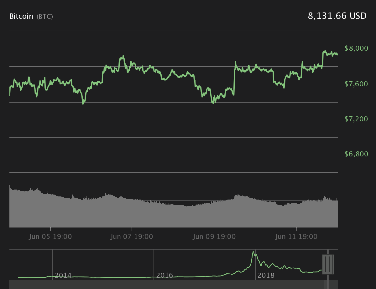 Bitcoin 7-day price chart. Source: Coin360